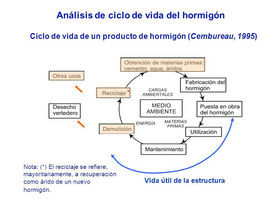 Análisis de ciclo de vida del hormigón
