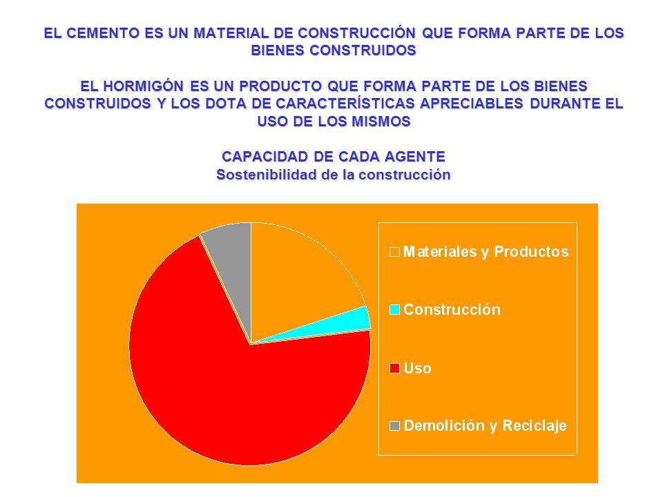 EL CEMENTO ES UN MATERIAL DE CONSTRUCCIÓN QUE FORMA PARTE DE LOS BIENES CONSTRUIDOS EL HORMIGÓN ES UN PRODUCTO QUE FORMA PARTE DE LOS BIENES CONSTRUIDOS Y LOS DOTA DE CARACTERÍSTICAS APRECIABLES DURANTE EL USO DE LOS MISMOS CAPACIDAD DE CADA AGENTE Sostenibilidad de la construcción