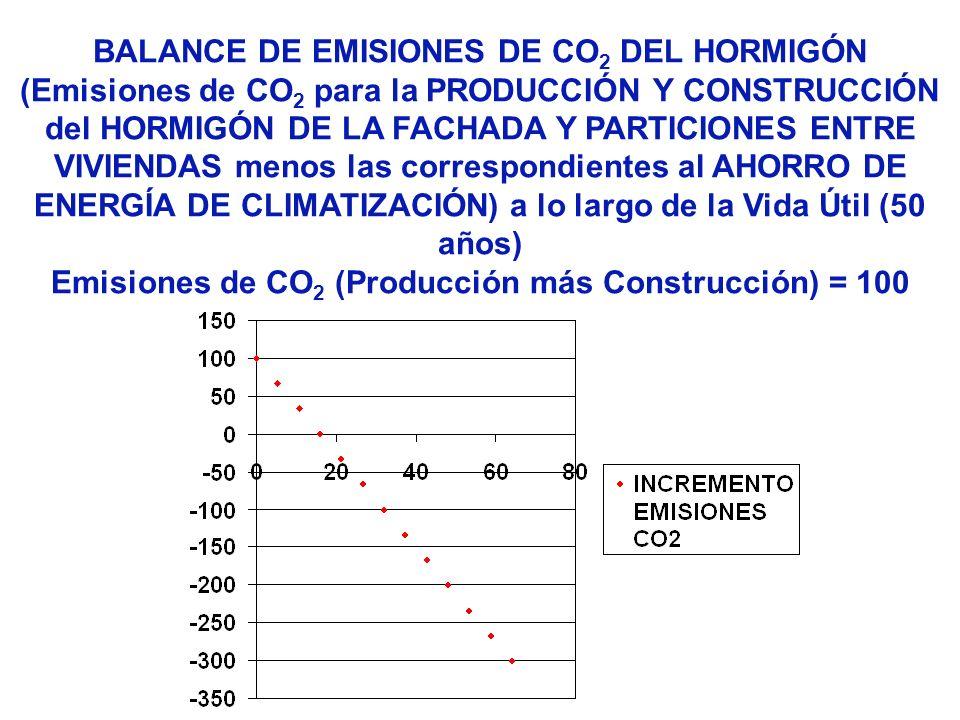 Emisiones de CO2 (Producción más Construcción) = 100