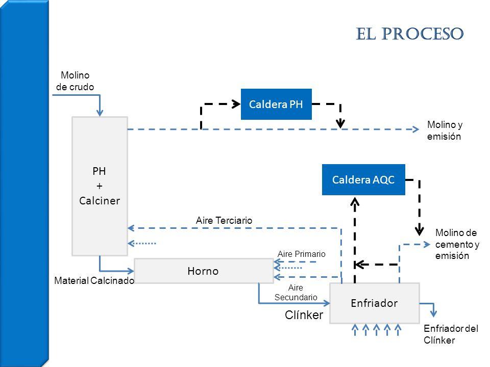 el PROCESO Caldera PH PH + Calciner Caldera AQC Horno Enfriador