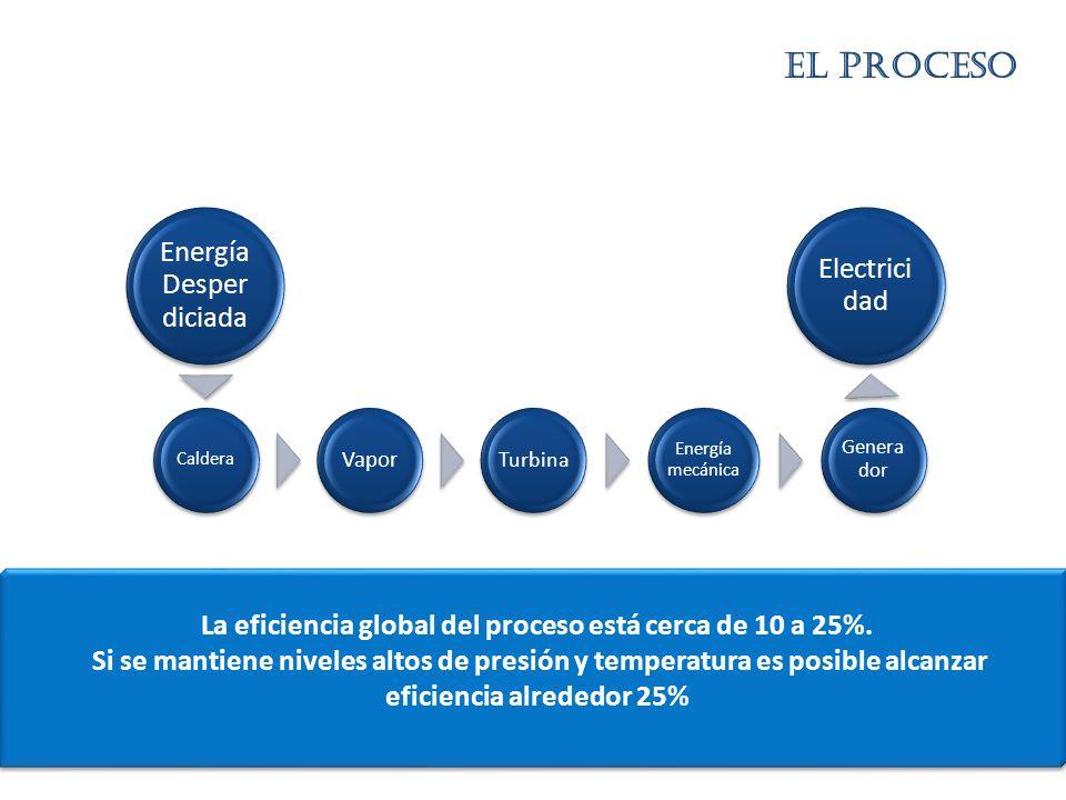 La eficiencia global del proceso está cerca de 10 a 25%.