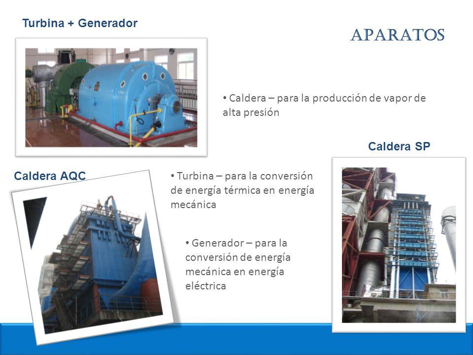 APARATOS Turbina + Generador