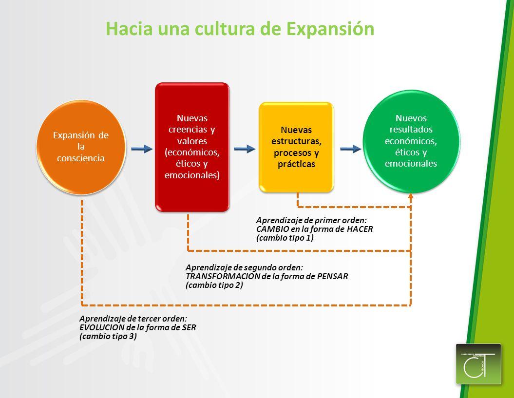 Nuevas estructuras, procesos y prácticas