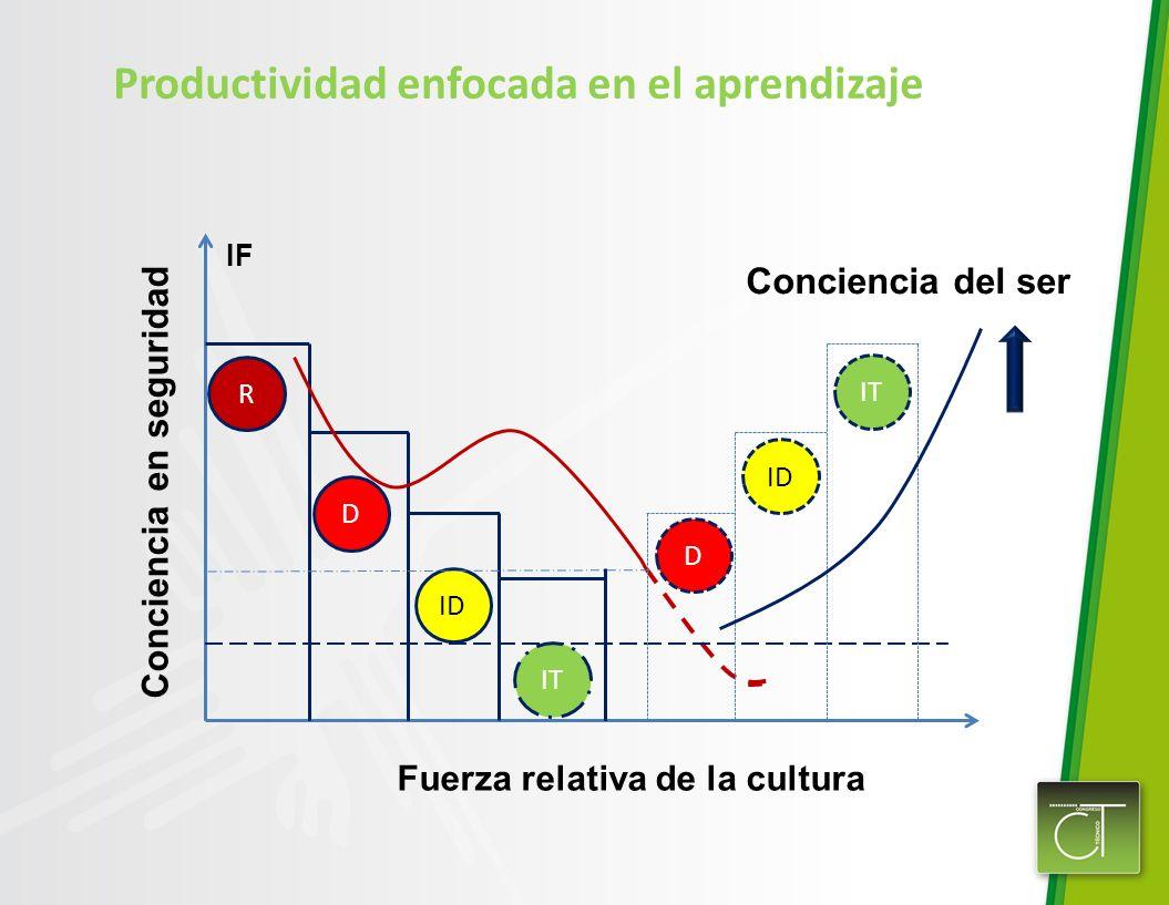 Productividad enfocada en el aprendizaje