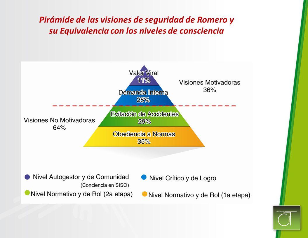 Pirámide de las visiones de seguridad de Romero y su Equivalencia con los niveles de consciencia