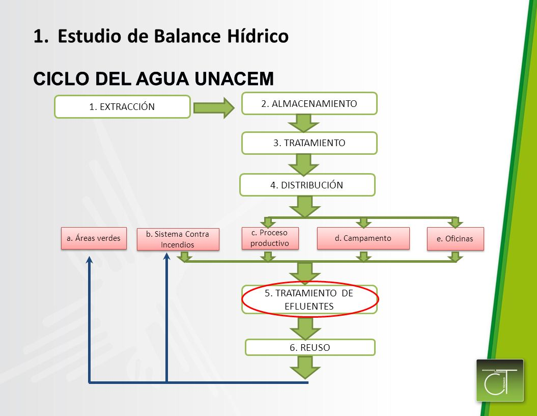 Estudio de Balance Hídrico