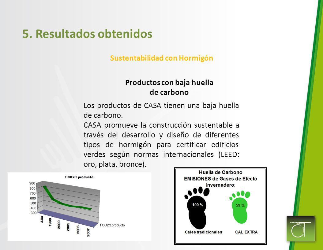 Sustentabilidad con Hormigón Productos con baja huella de carbono