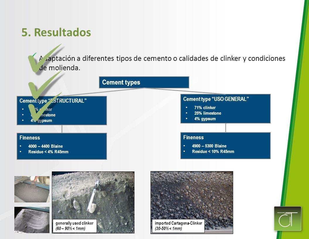 5. Resultados Adaptación a diferentes tipos de cemento o calidades de clinker y condiciones de molienda.