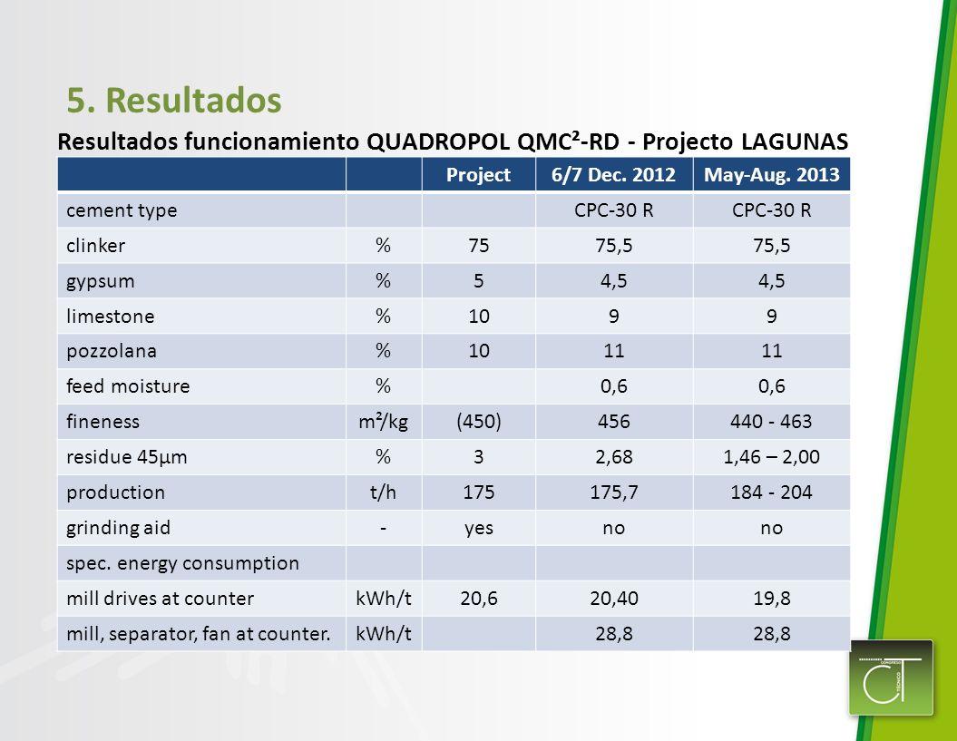 5. Resultados Resultados funcionamiento QUADROPOL QMC²-RD - Projecto LAGUNAS. Project. 6/7 Dec. 2012.