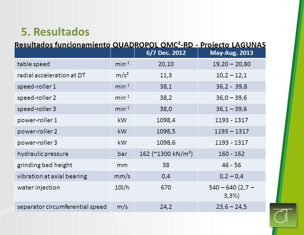 5. Resultados Resultados funcionamiento QUADROPOL QMC²-RD - Projecto LAGUNAS. 6/7 Dec. 2012. May-Aug. 2013.