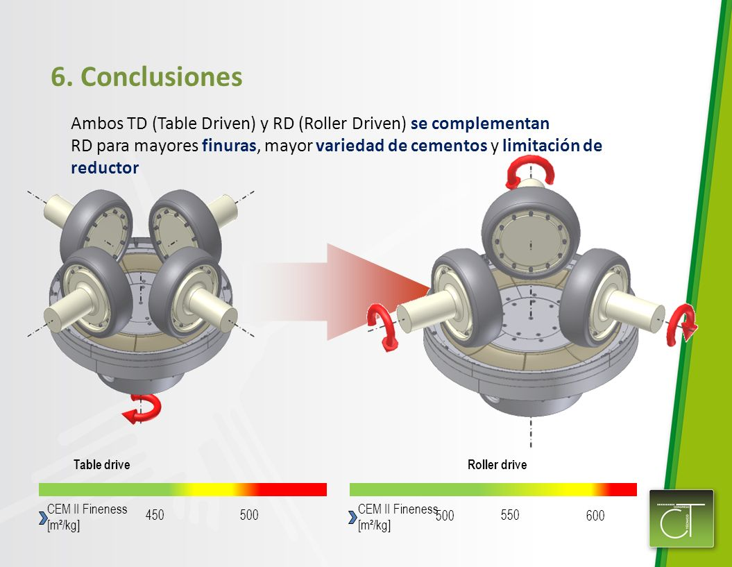6. Conclusiones Ambos TD (Table Driven) y RD (Roller Driven) se complementan.