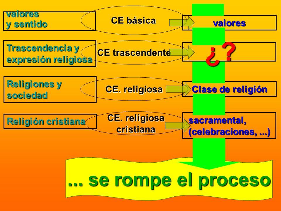 CE. religiosa cristiana