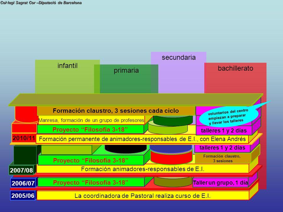 Formación claustro, 3 sesiones cada ciclo Proyecto Filosofía 3-18