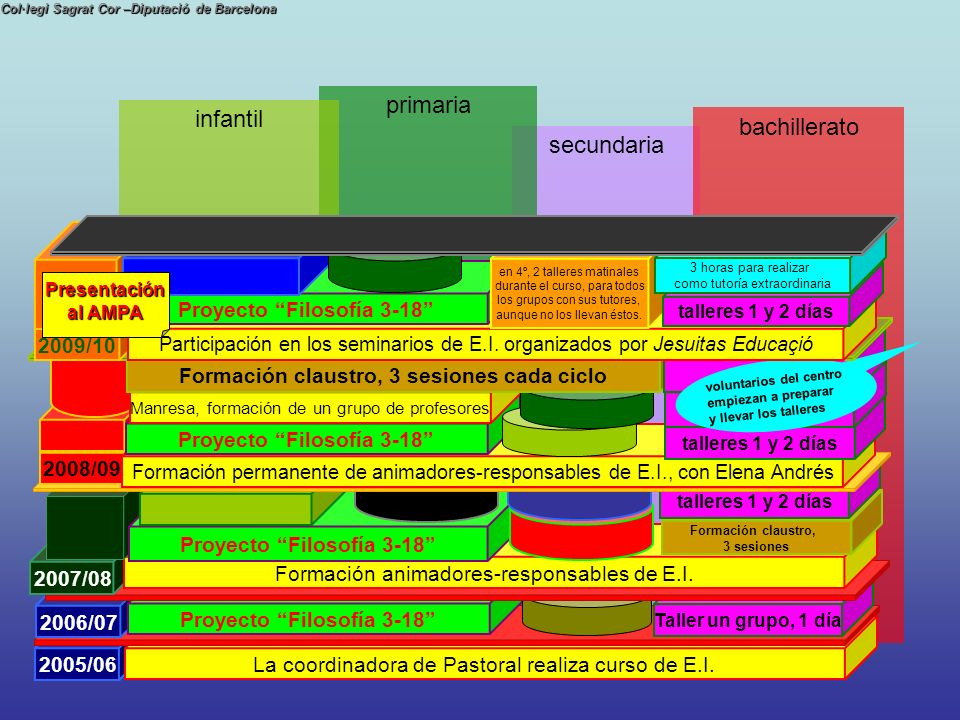 Proyecto Filosofía 3-18