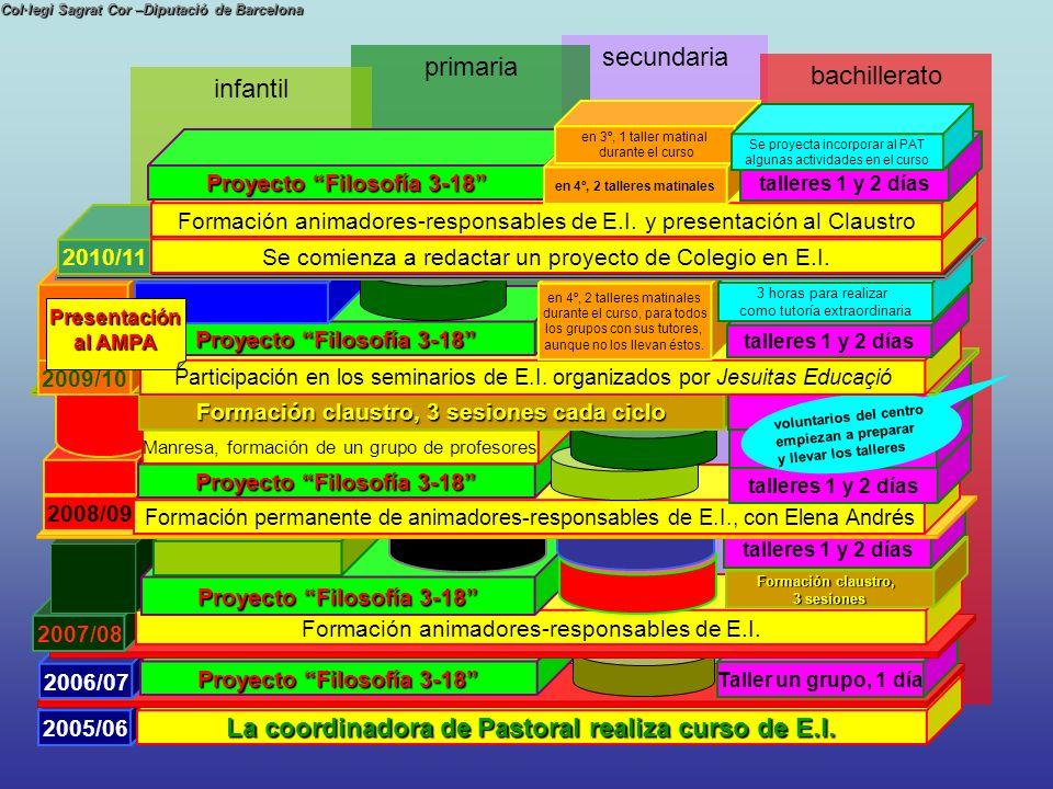 Proyecto Filosofía 3-18 en 4º, 2 talleres matinales