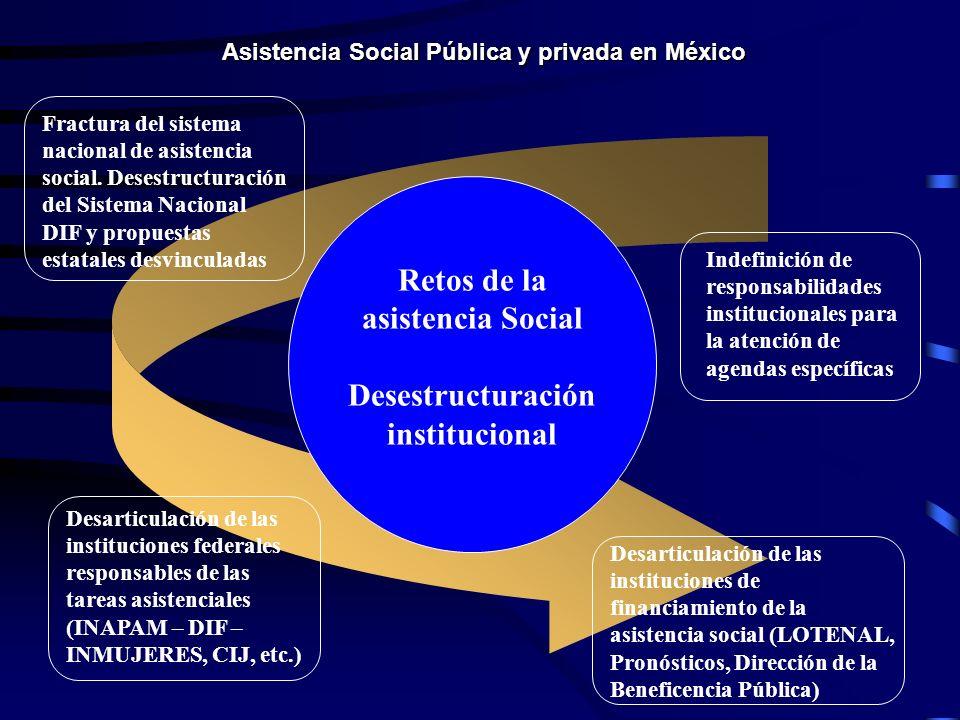 Retos de la asistencia Social Desestructuración institucional