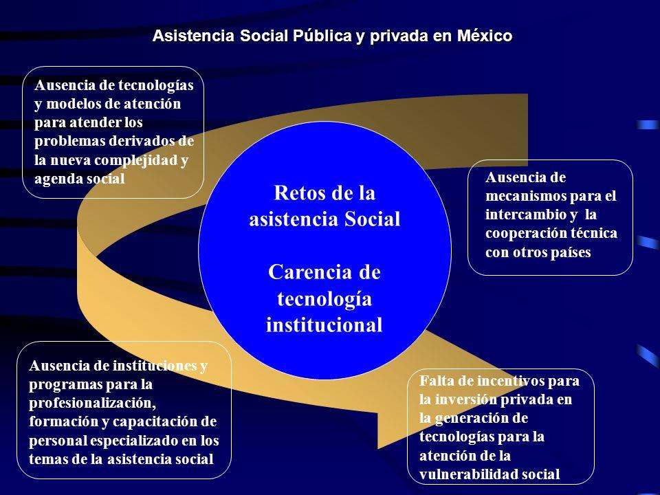 Retos de la asistencia Social Carencia de tecnología institucional