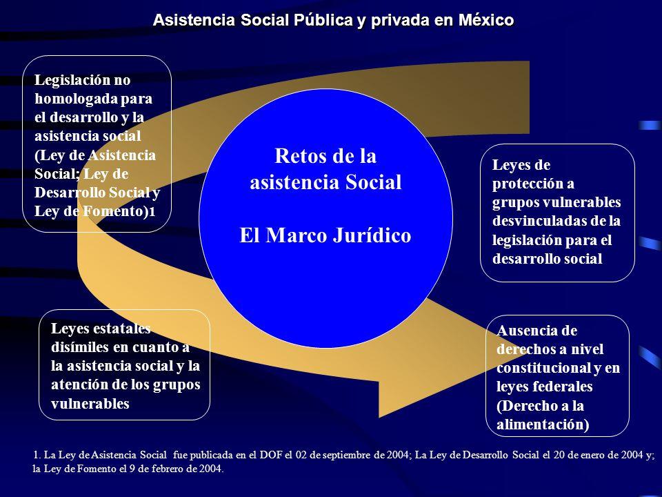 Retos de la asistencia Social El Marco Jurídico