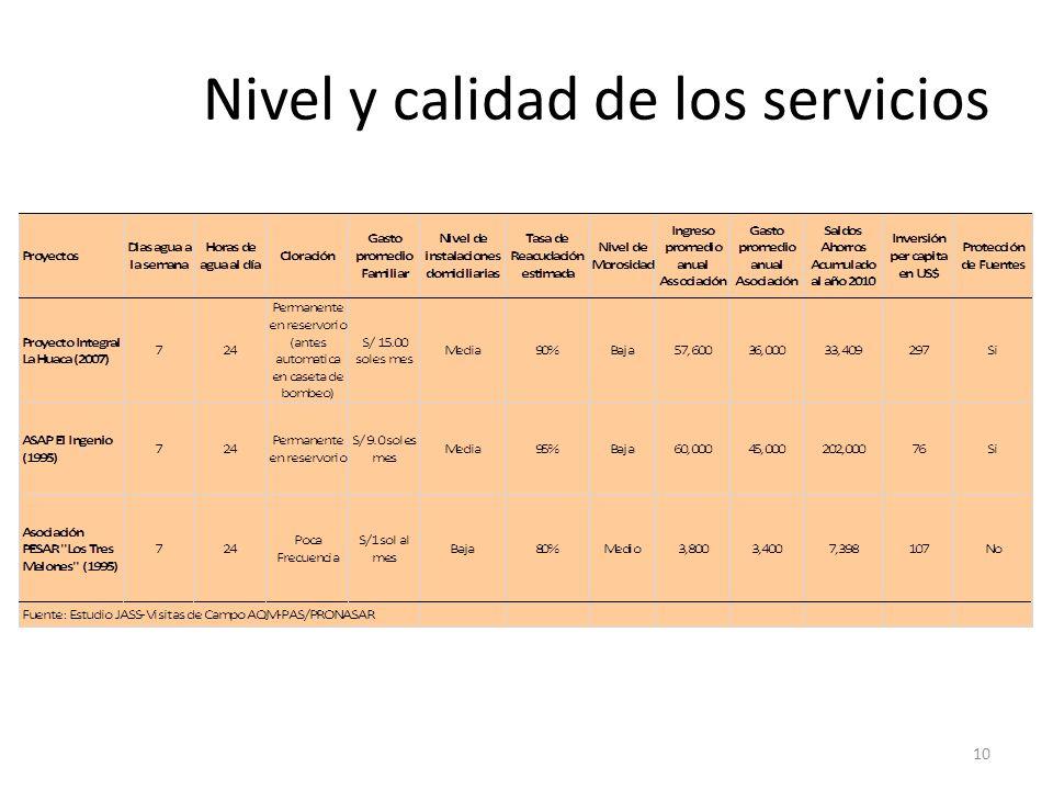 Nivel y calidad de los servicios