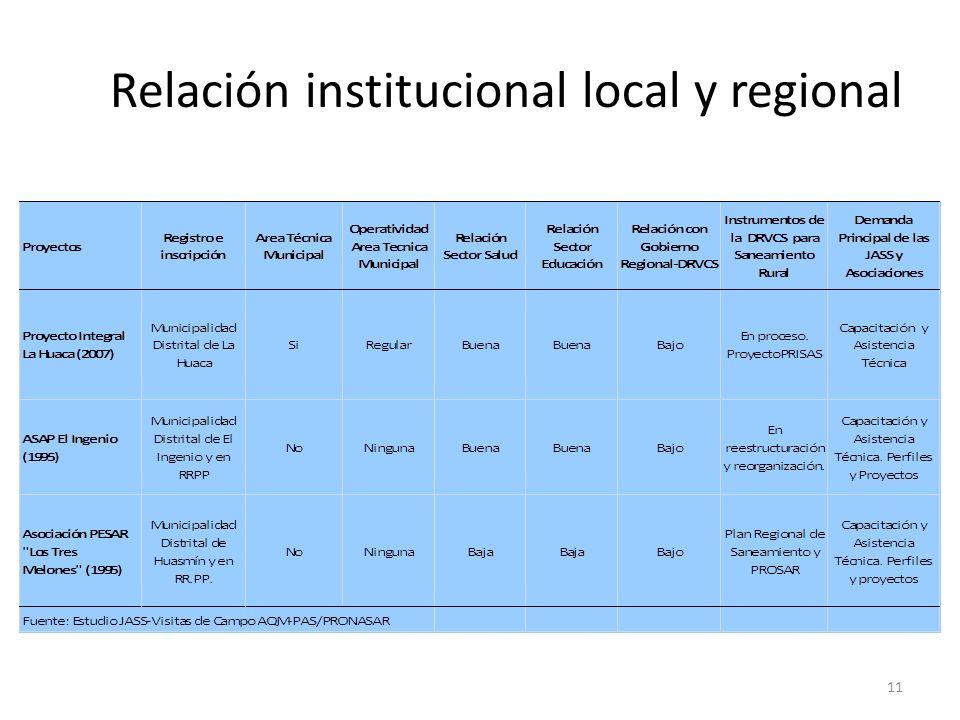 Relación institucional local y regional