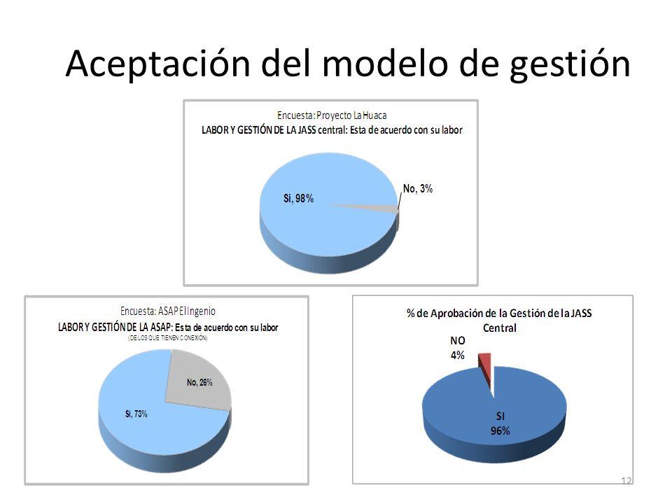 Aceptación del modelo de gestión