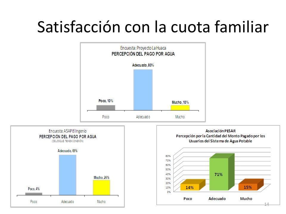 Satisfacción con la cuota familiar