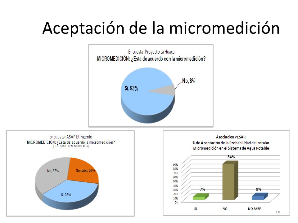 Aceptación de la micromedición
