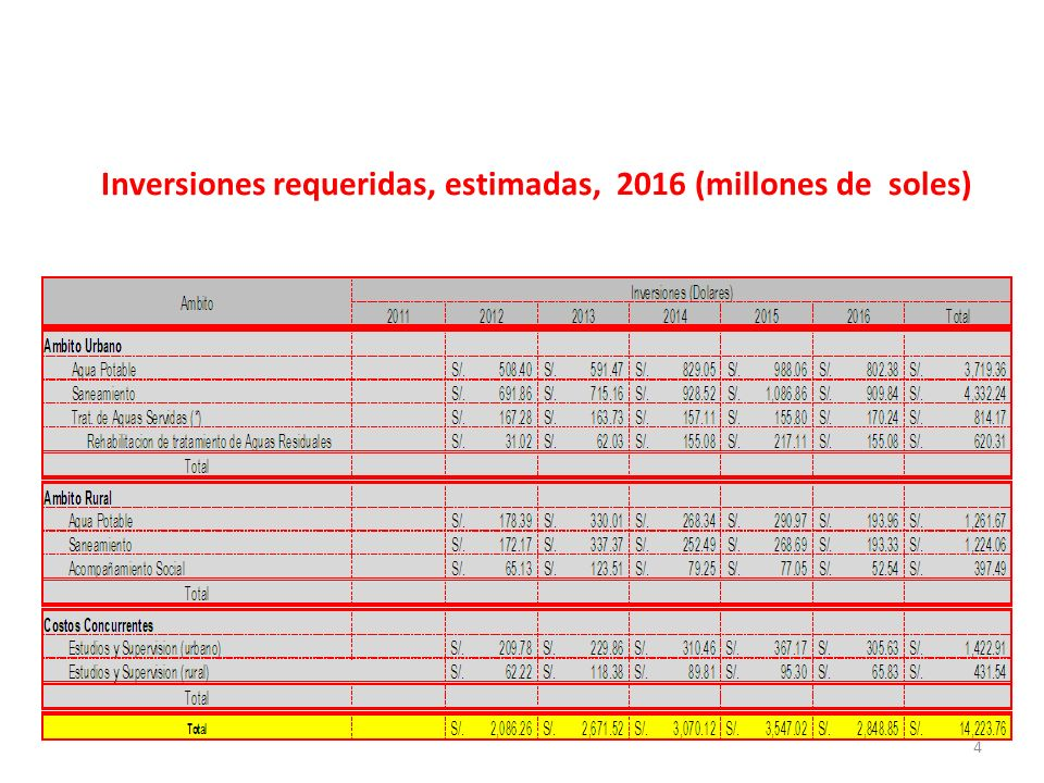 Inversiones requeridas, estimadas, 2016 (millones de soles)