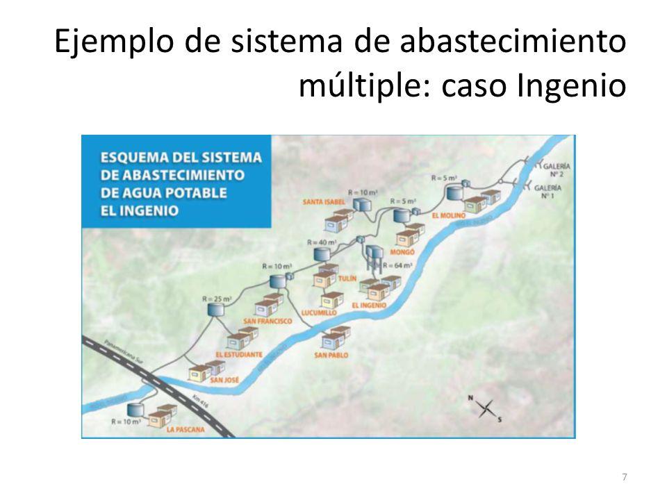 Ejemplo de sistema de abastecimiento múltiple: caso Ingenio