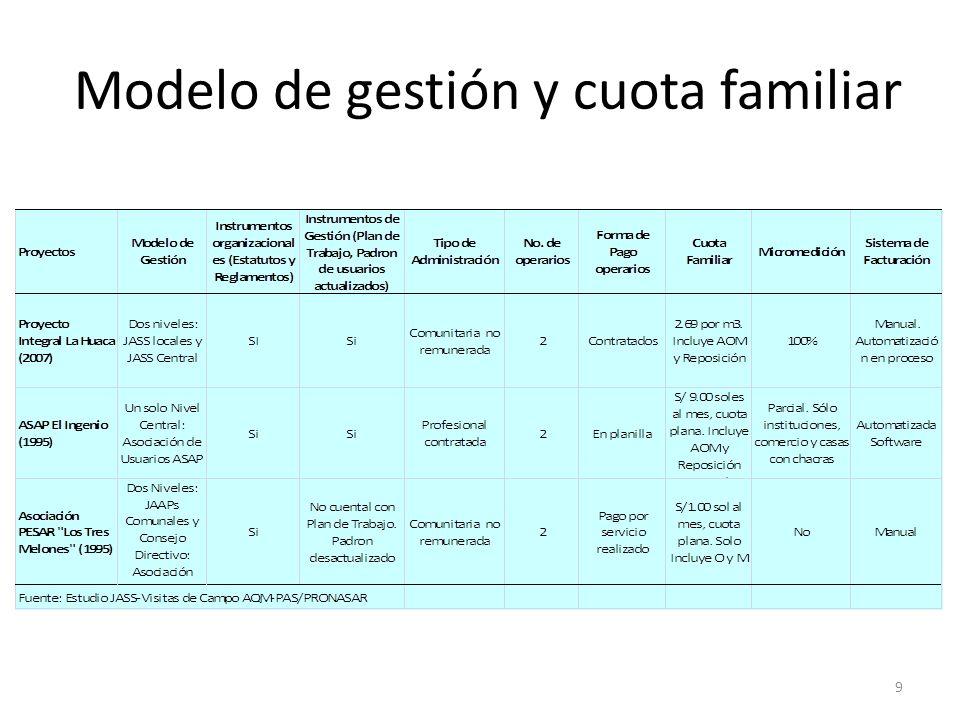 Modelo de gestión y cuota familiar