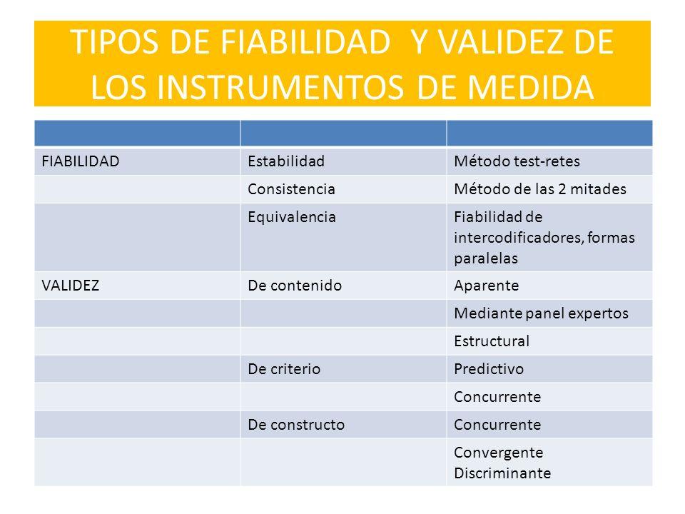 TIPOS DE FIABILIDAD Y VALIDEZ DE LOS INSTRUMENTOS DE MEDIDA