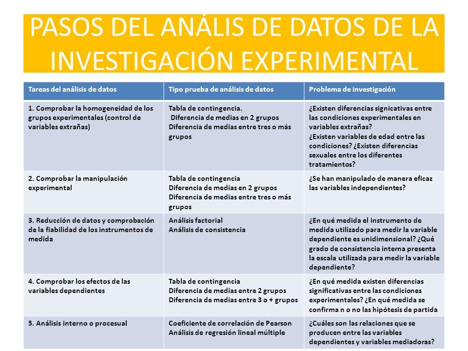 PASOS DEL ANÁLIS DE DATOS DE LA INVESTIGACIÓN EXPERIMENTAL