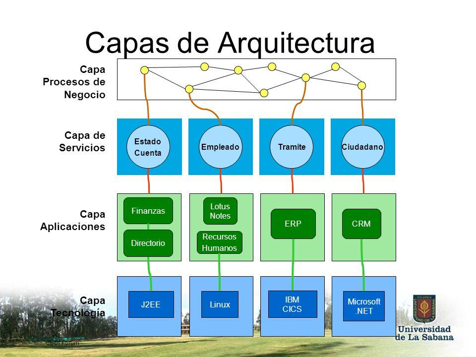 Capas de Arquitectura Capa Procesos de Negocio Capa de Servicios