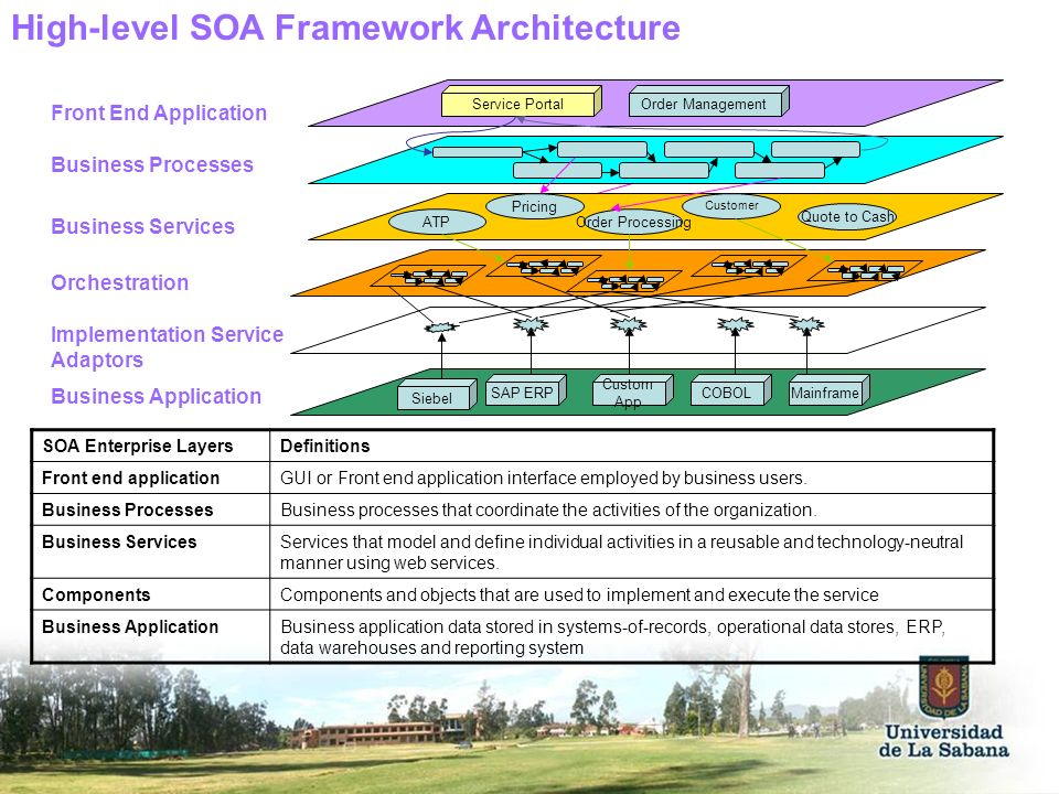 High-level SOA Framework Architecture
