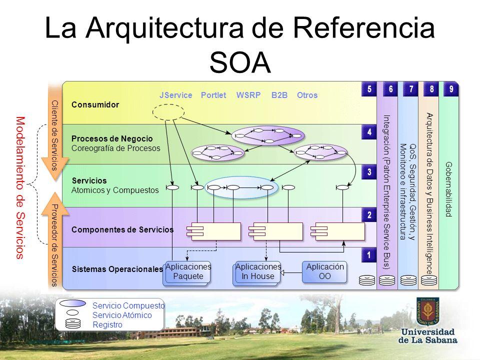 La Arquitectura de Referencia SOA