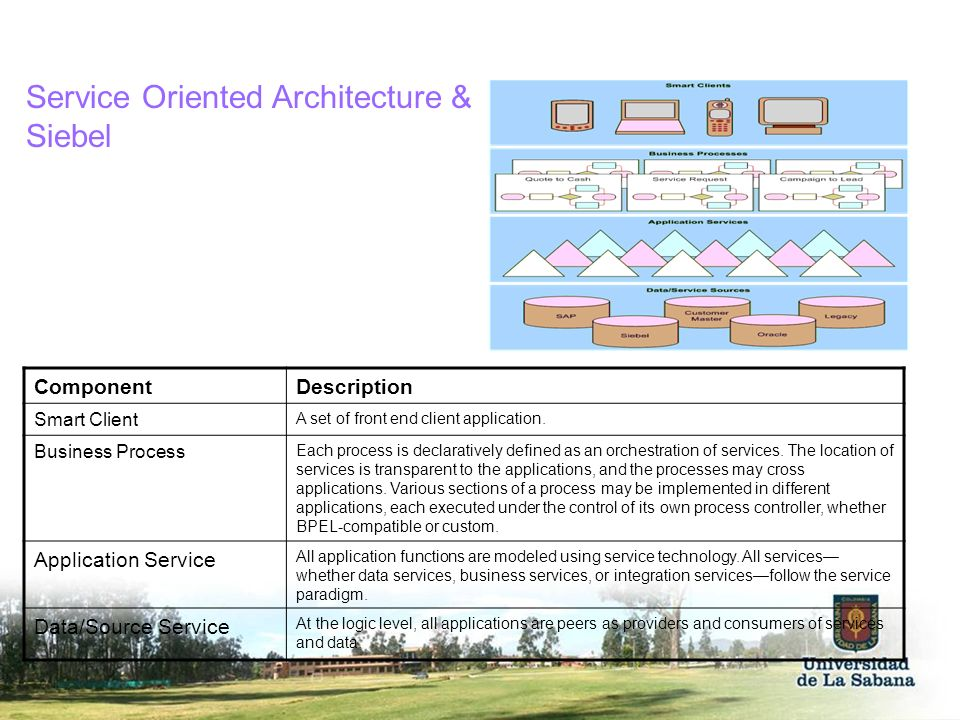 Service Oriented Architecture & Siebel