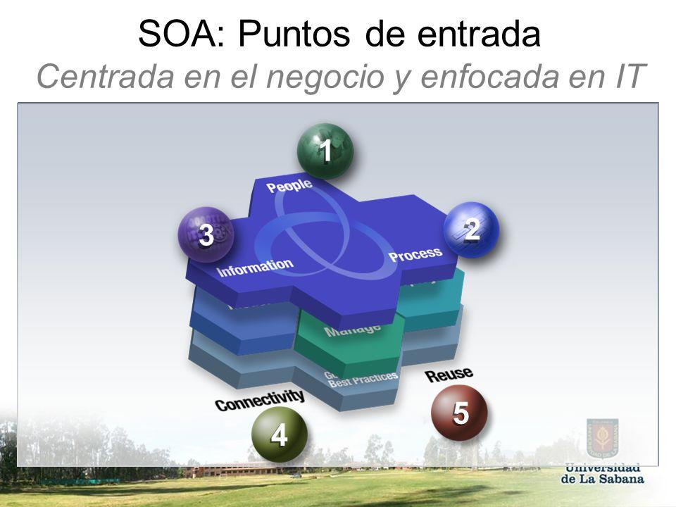 SOA: Puntos de entrada Centrada en el negocio y enfocada en IT