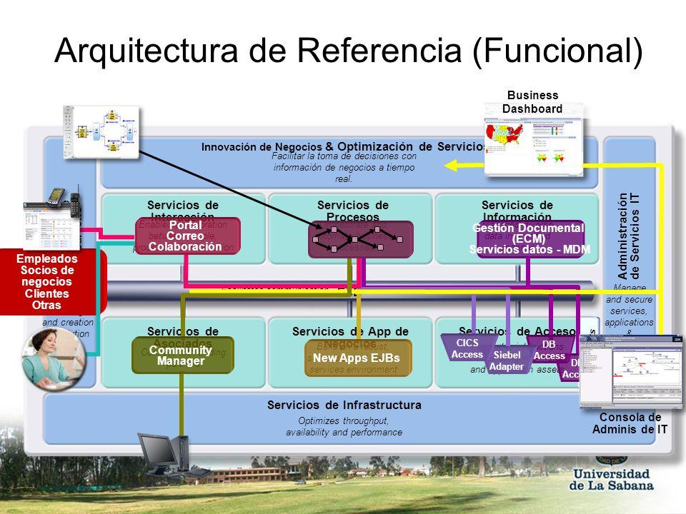 Arquitectura de Referencia (Funcional)