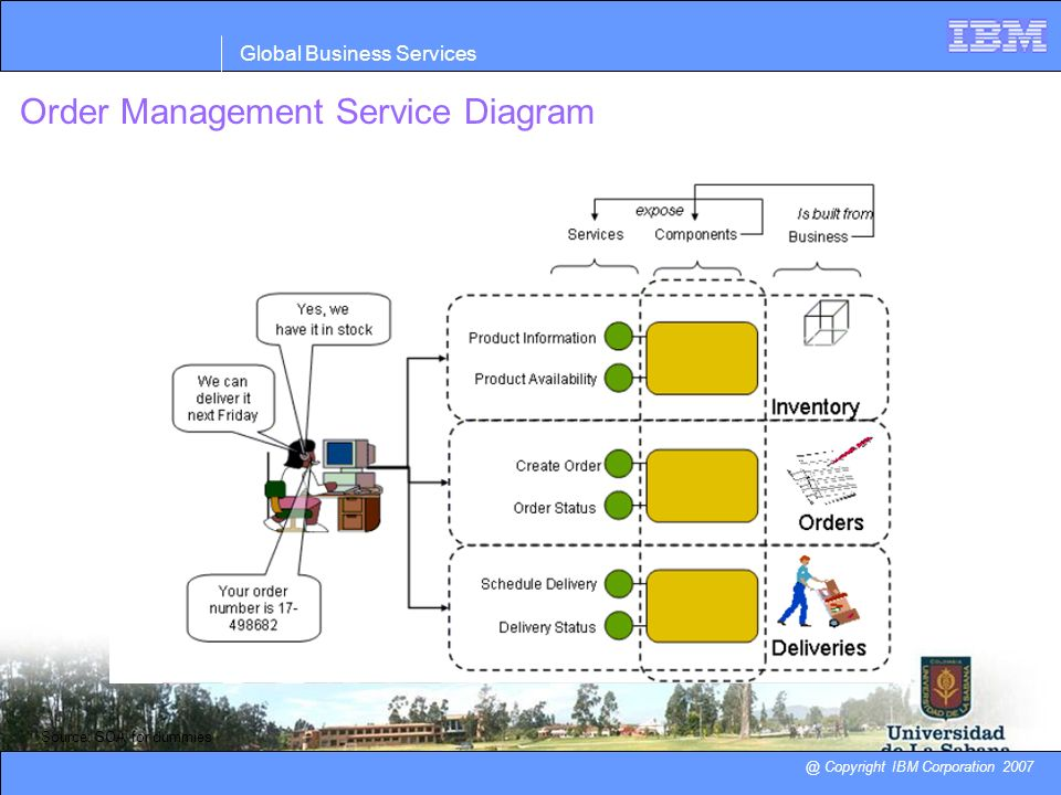Order Management Service Diagram