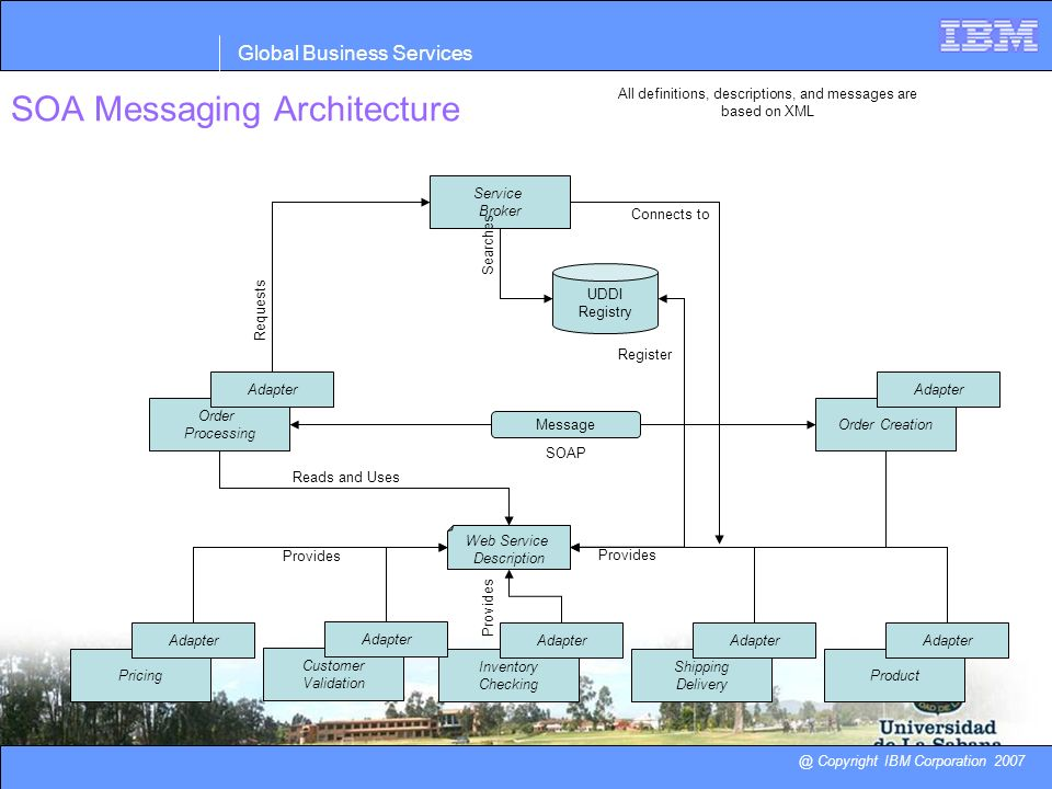 SOA Messaging Architecture