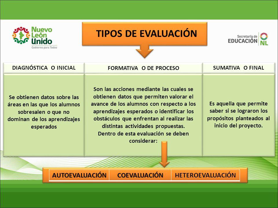 TIPOS DE EVALUACIÓN AUTOEVALUACIÓN COEVALUACIÓN HETEROEVALUACIÓN