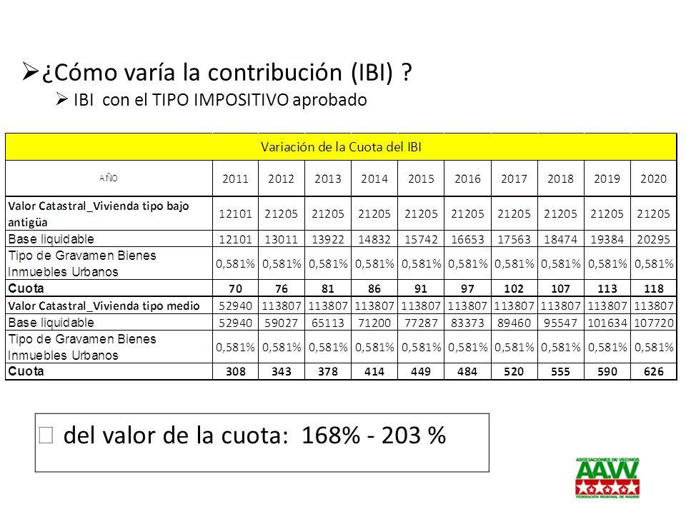 ¿Cómo varía la contribución (IBI)