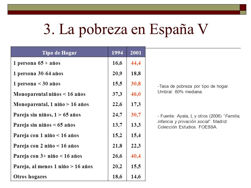 3. La pobreza en España V Tipo de Hogar 1994 2001 1 persona 65 + años