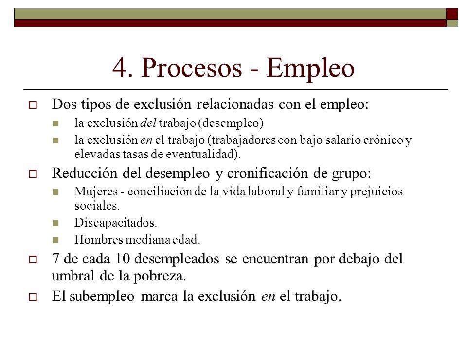 4. Procesos - Empleo Dos tipos de exclusión relacionadas con el empleo: la exclusión del trabajo (desempleo)