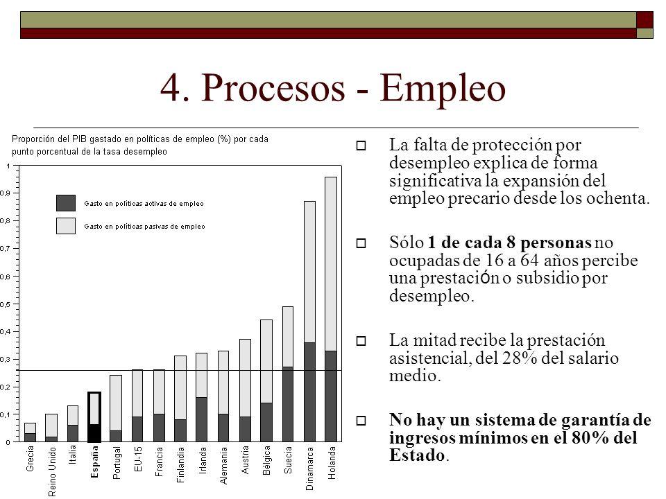 4. Procesos - Empleo La falta de protección por desempleo explica de forma significativa la expansión del empleo precario desde los ochenta.
