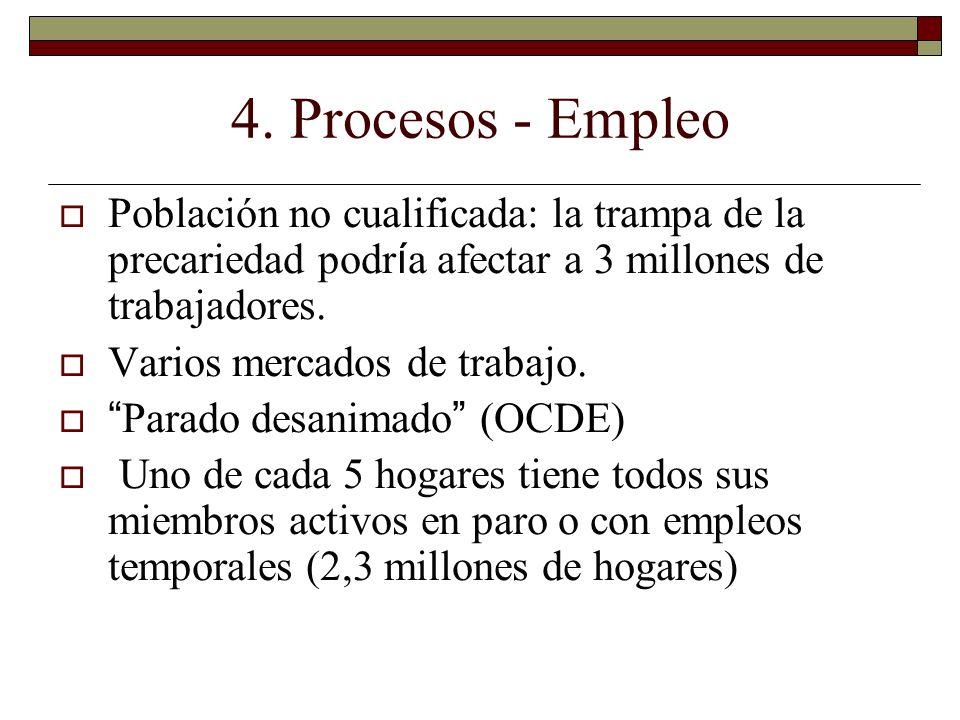 4. Procesos - Empleo Población no cualificada: la trampa de la precariedad podría afectar a 3 millones de trabajadores.