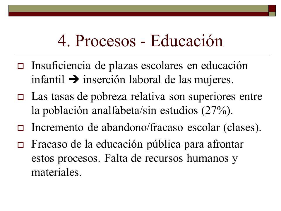 4. Procesos - Educación Insuficiencia de plazas escolares en educación infantil  inserción laboral de las mujeres.