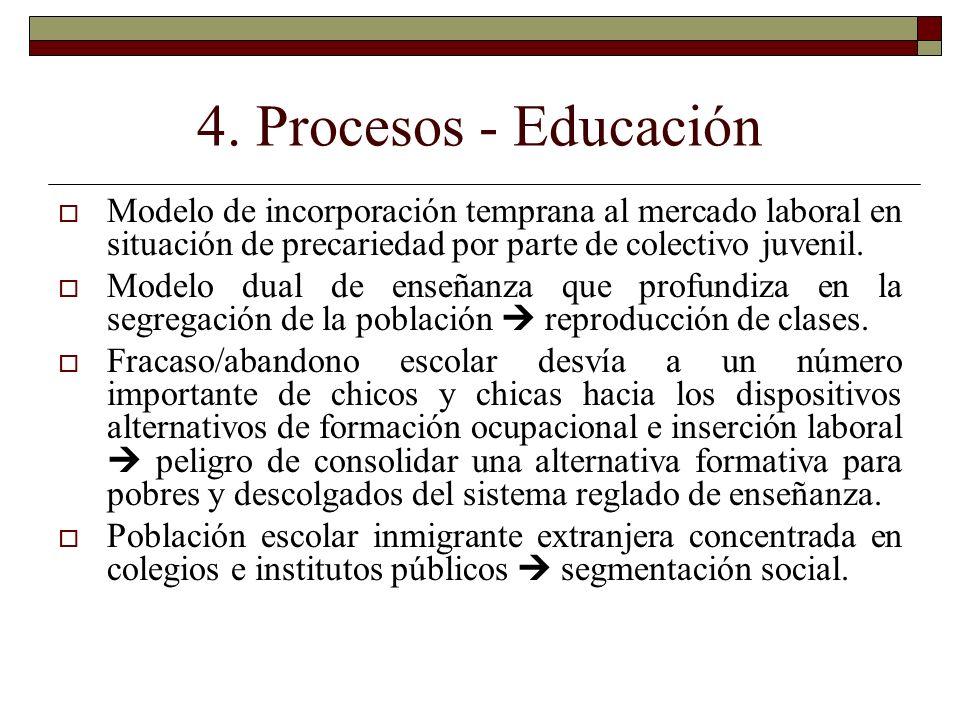 4. Procesos - Educación Modelo de incorporación temprana al mercado laboral en situación de precariedad por parte de colectivo juvenil.