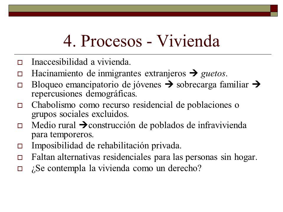 4. Procesos - Vivienda Inaccesibilidad a vivienda.