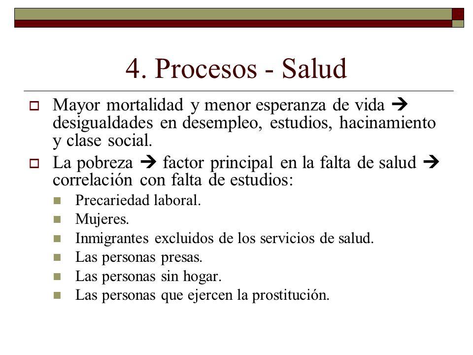 4. Procesos - Salud Mayor mortalidad y menor esperanza de vida  desigualdades en desempleo, estudios, hacinamiento y clase social.